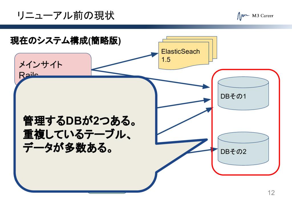 リニューアル前の現状 12 メインサイト Rails サテライトサイト Java(独自FW) ...