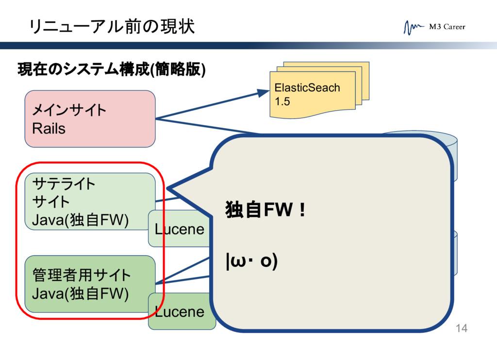 リニューアル前の現状 14 メインサイト Rails サテライト サイト Java(独自FW)...