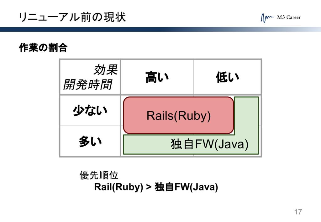 リニューアル前の現状 17 作業の割合 効果 開発時間 高い 低い 少ない 多い Rails(...