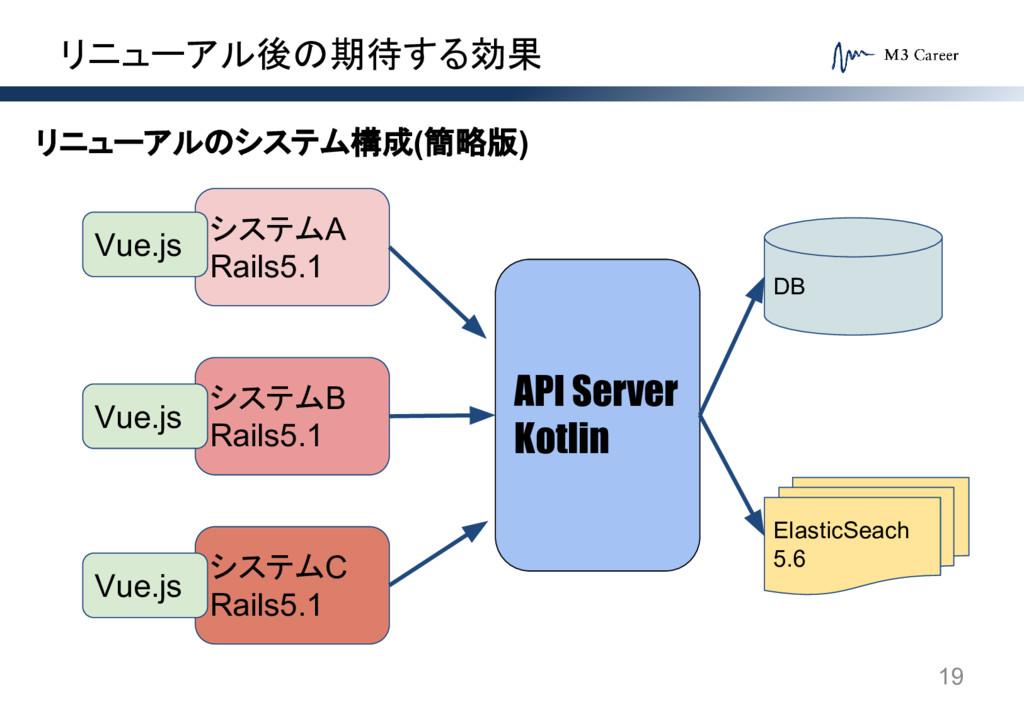 リニューアル後の期待する効果 19 システムA Rails5.1 システムB Rails5.1...