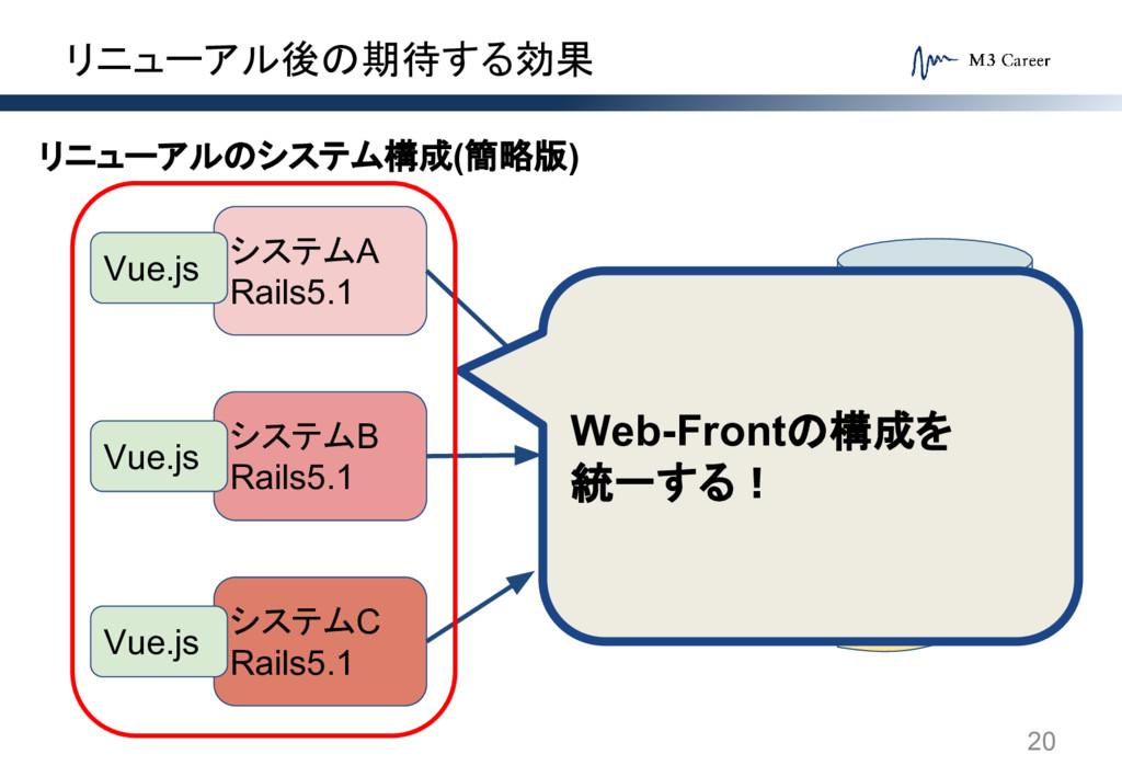 リニューアル後の期待する効果 20 システムA Rails5.1 システムB Rails5.1...