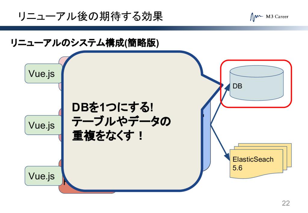 リニューアル後の期待する効果 22 システムA Rails5.1 システムB Rails5.1...