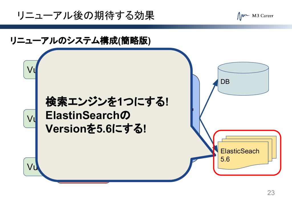 リニューアル後の期待する効果 23 システムA Rails5.1 システムB Rails5.1...