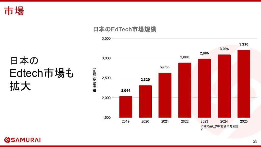 日本の Edtech市場も 拡大 市場 25 ※株式会社野村総合研究所調 べ