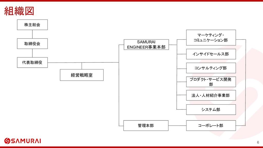組織図 6 株主総会 取締役会 代表取締役 経営戦略室 コーポレート部 SAMURAI ENG...