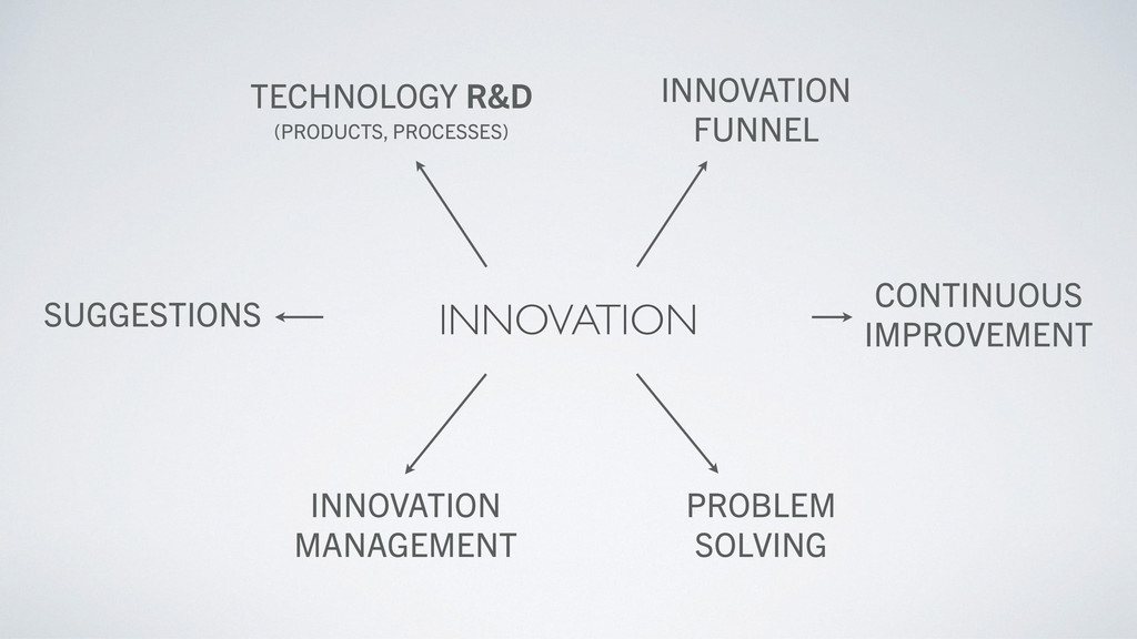 TECHNOLOGY R&D (PRODUCTS, PROCESSES) INNOVATION...