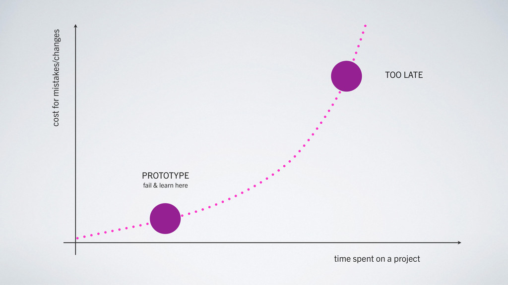 time spent on a project cost for mistakes/chang...