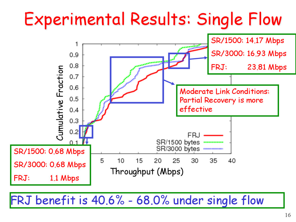 16 Experimental Results: Single Flow Throughput...