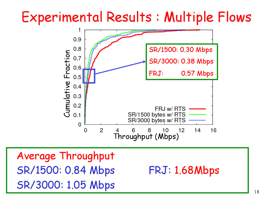18 Experimental Results : Multiple Flows Throug...