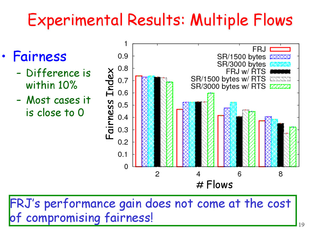 19 Experimental Results: Multiple Flows •  Fair...