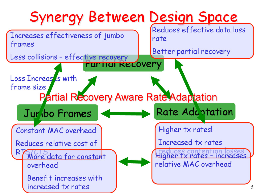 5 Synergy Between Design Space Partial Recovery...