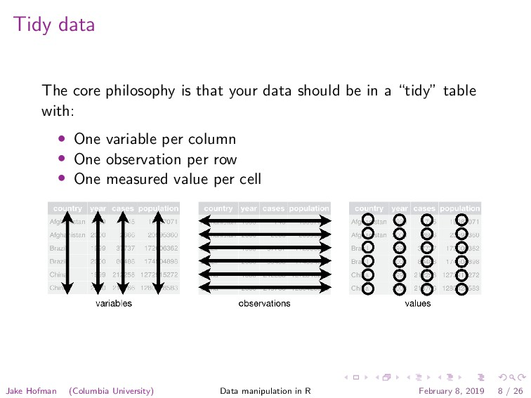 Tidy data The core philosophy is that your data...