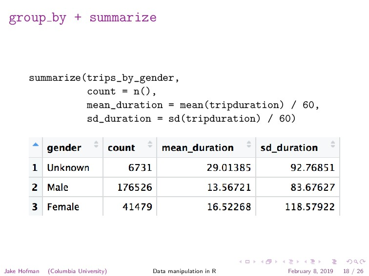 group by + summarize summarize(trips_by_gender,...