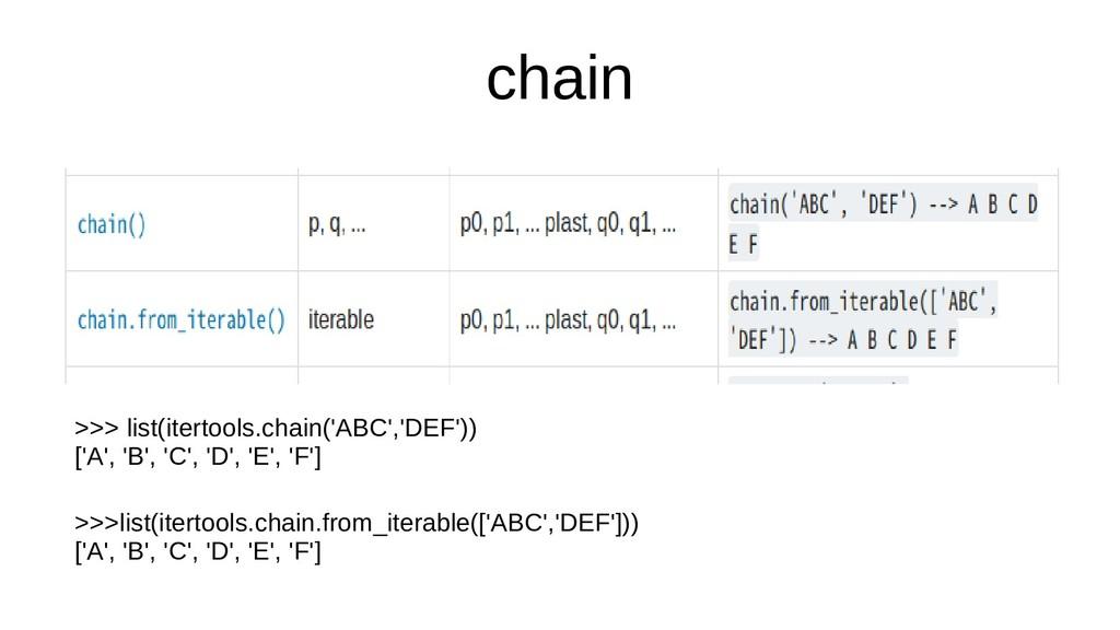 chain >>> list(itertools.chain('ABC','DEF')) ['...