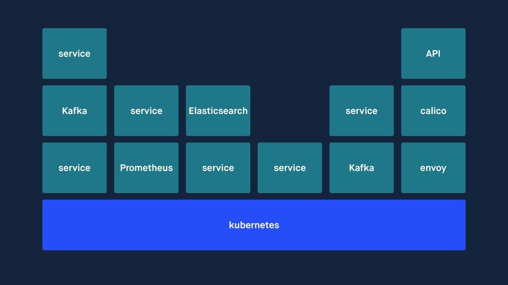kubernetes service Prometheus service service K...