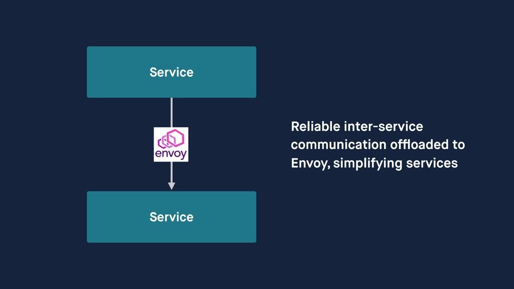 Service Service Reliable inter-service communi...