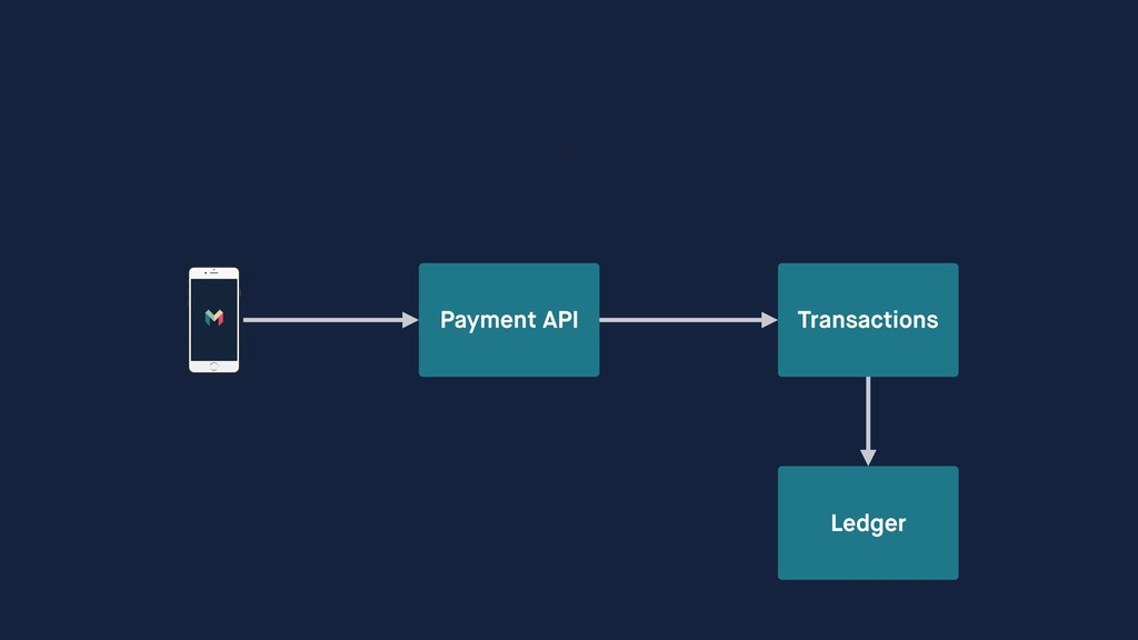 Transactions Payment API Ledger