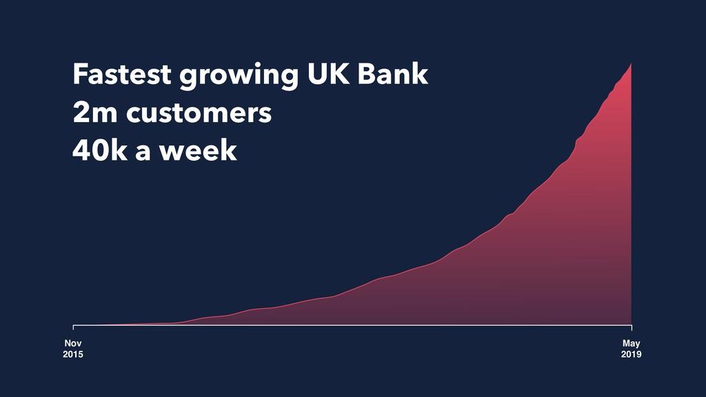 Nov 2015 May 2019 Fastest growing UK Bank 2m c...