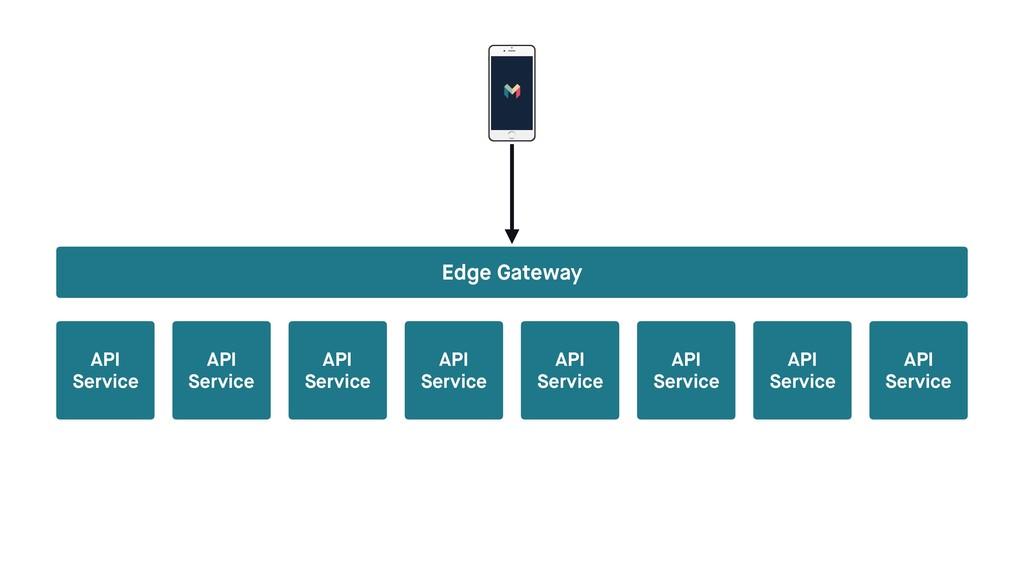 API Service API Service API Service API Service...