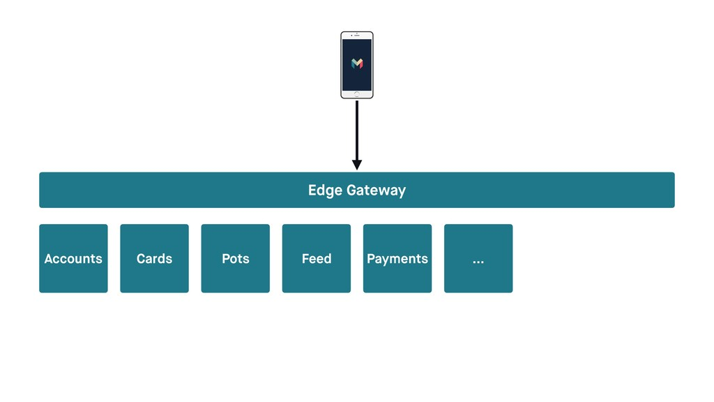 Accounts Cards Pots Feed Payments … Edge Gateway
