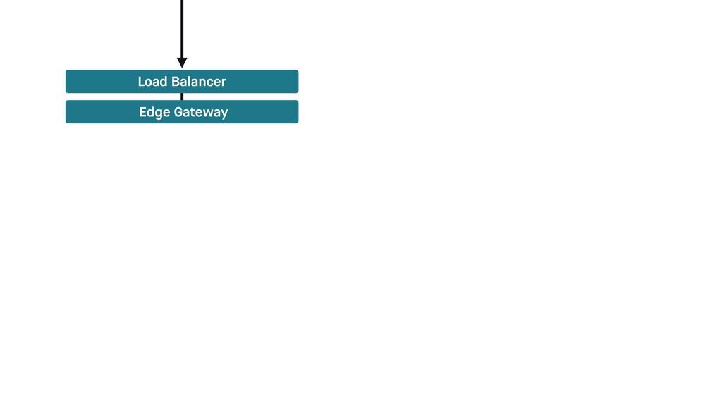 Load Balancer Edge Gateway