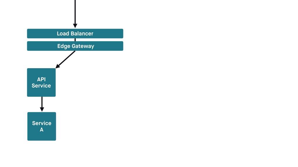 Service A Load Balancer Edge Gateway API Service