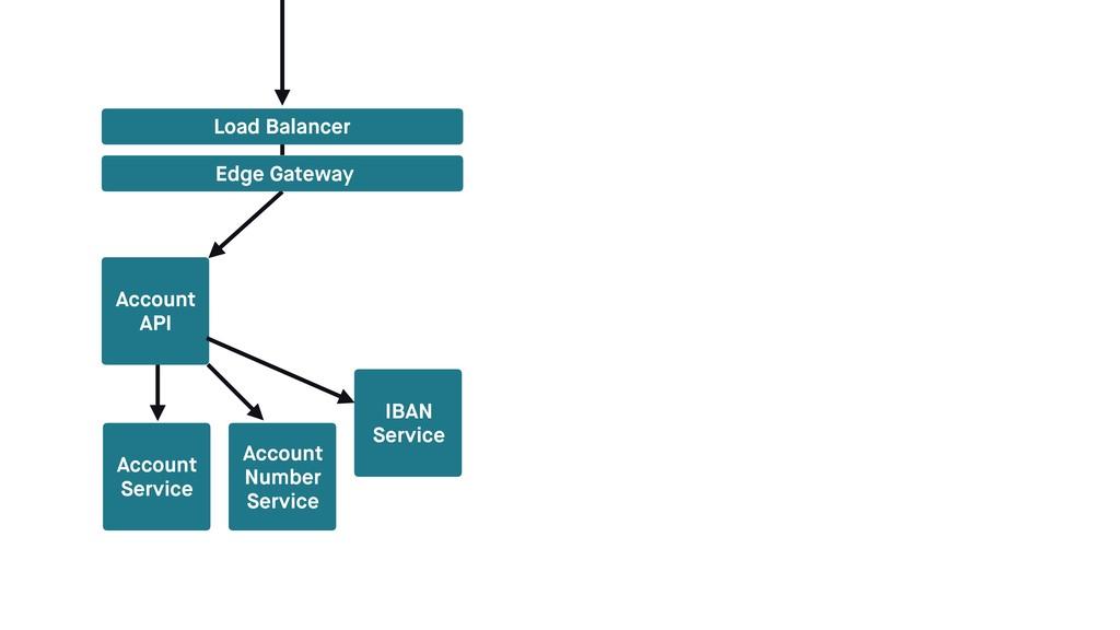 Account Service Load Balancer Edge Gateway Acc...
