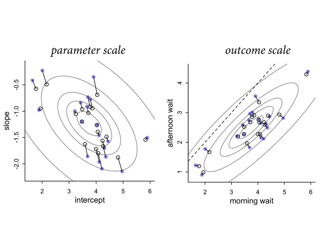 """parameter scale outcome scale   """"%7&/563&4..."""