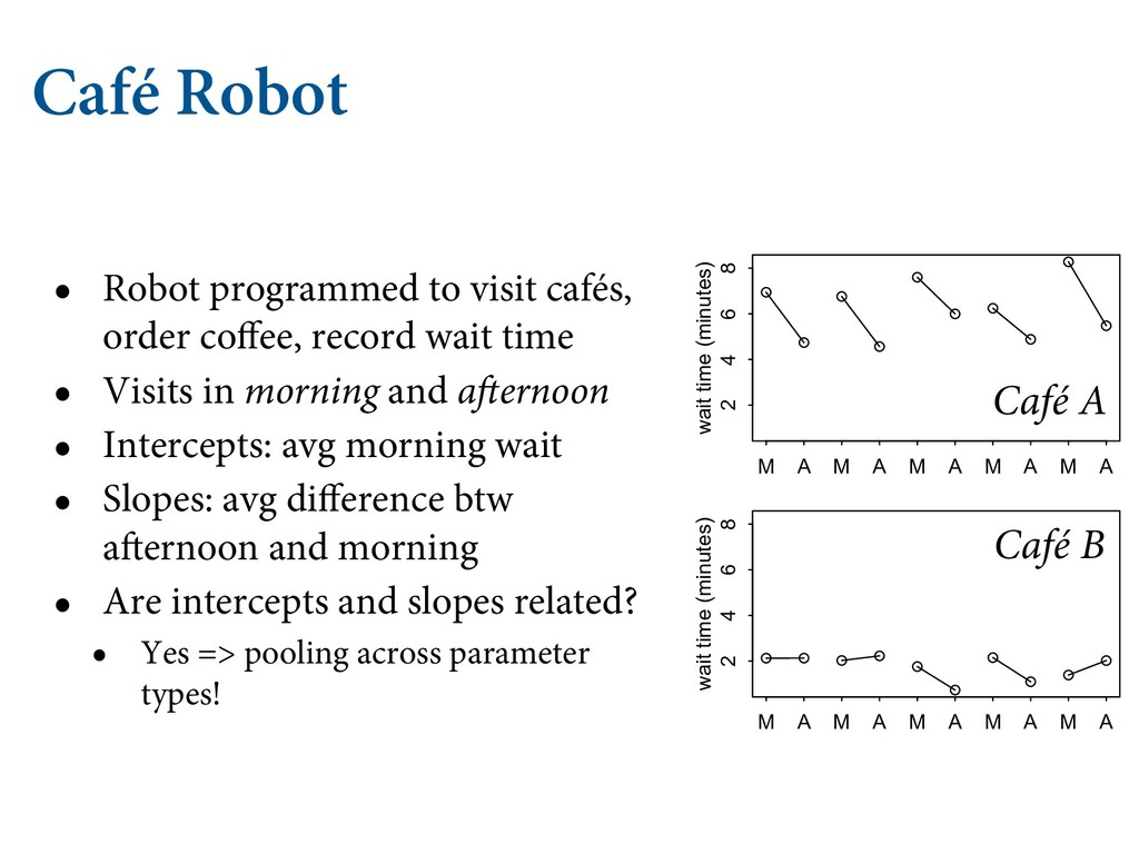Café Robot • Robot programmed to visit cafés, o...