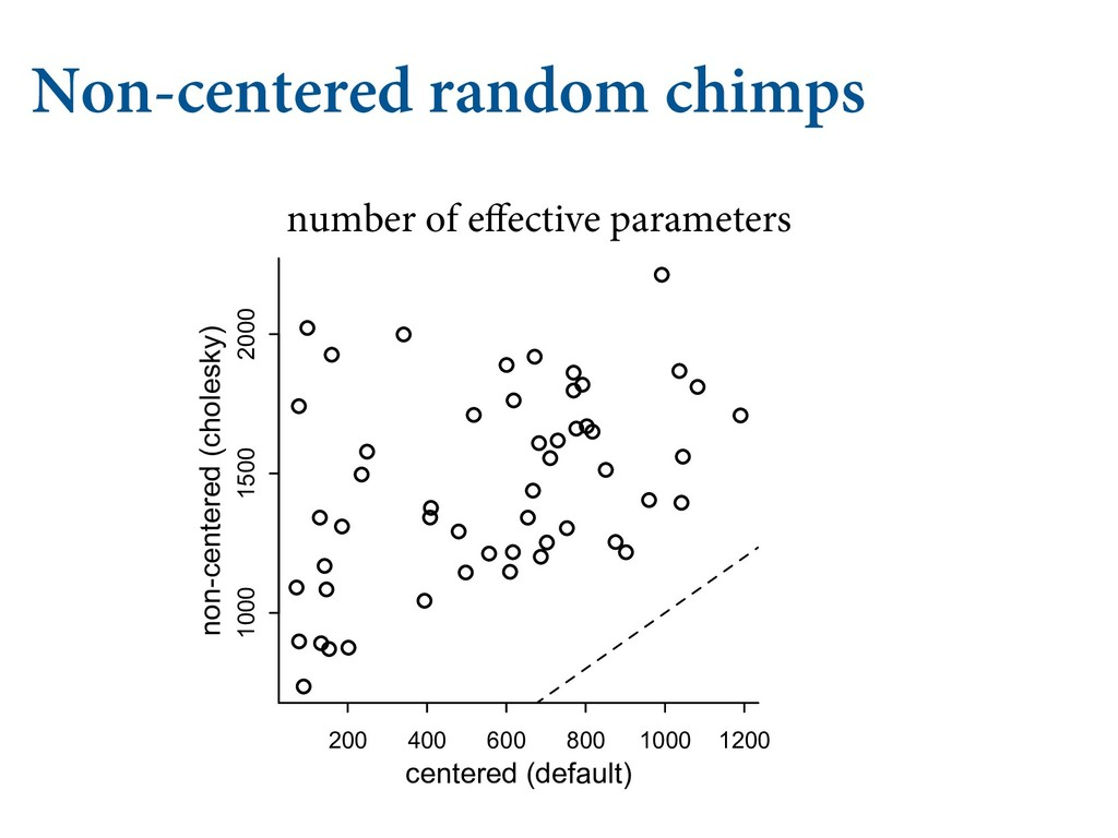 "Non-centered random chimps   ""%7&/563&4 *..."
