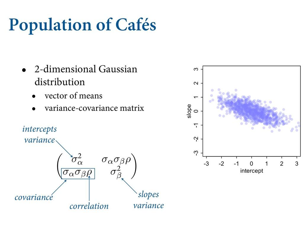 Population of Cafés • 2-dimensional Gaussian di...