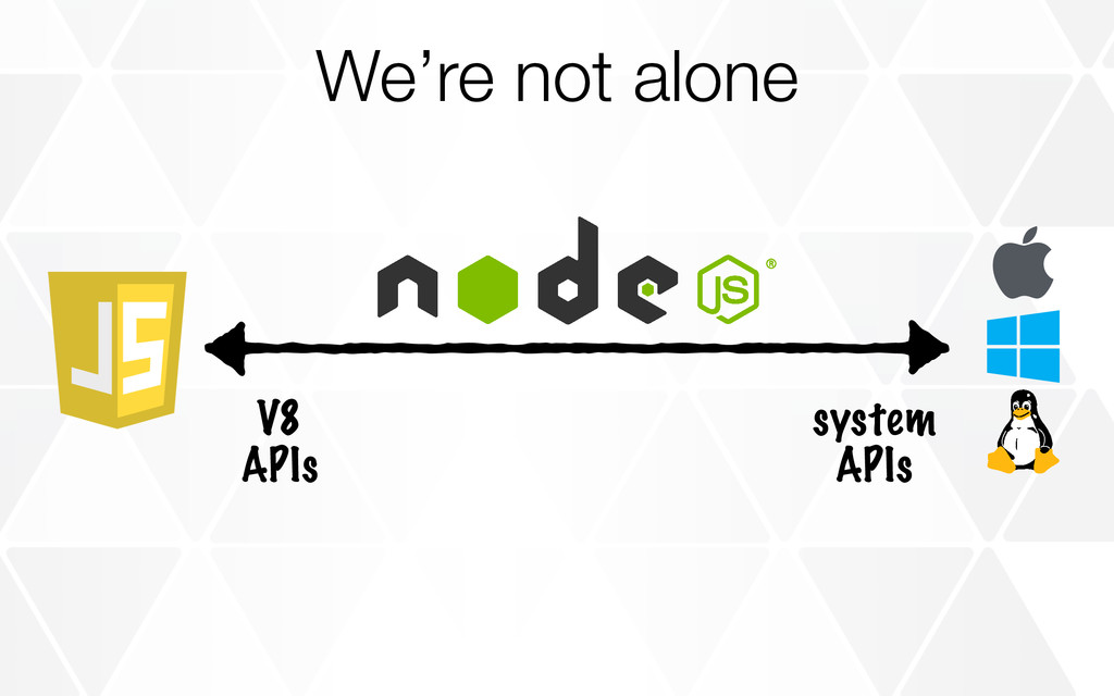  V8 APIs system APIs We're not alone