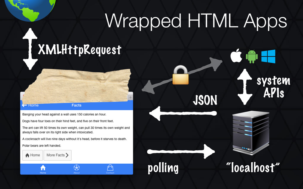 "Wrapped HTML Apps polling JSON ""localhost"" XMLH..."