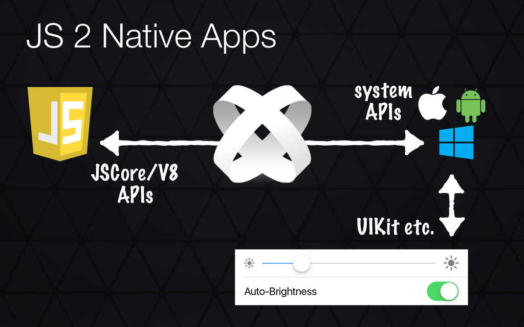  JS 2 Native Apps JSCore/V8 APIs system APIs U...