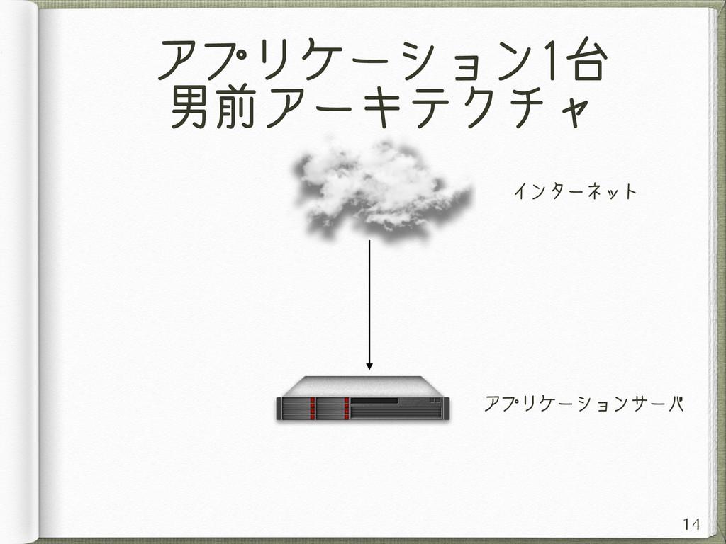 アプリケーション1台 男前アーキテクチャ 14 インターネット アプリケーションサーバ