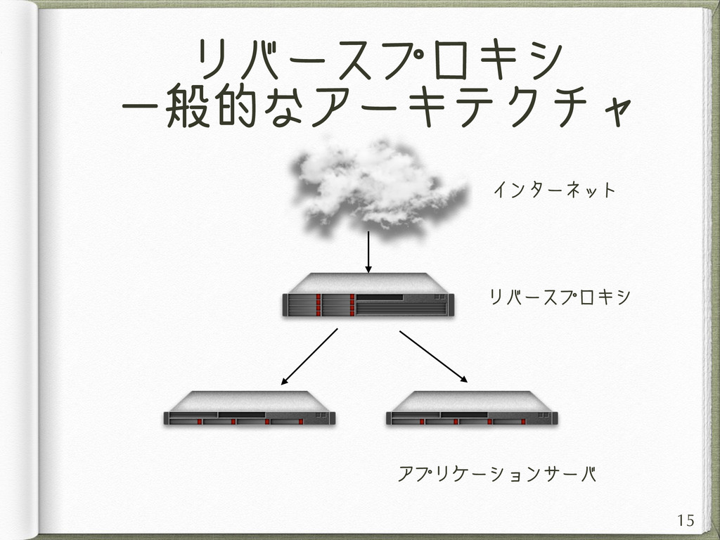 リバースプロキシ 一般的なアーキテクチャ 15 インターネット アプリケーションサーバ リバー...