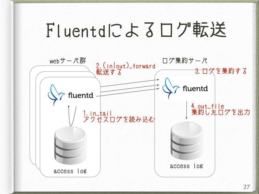 Fluentdによるログ転送 27 1.in_tail アクセスログを読み込む access ...