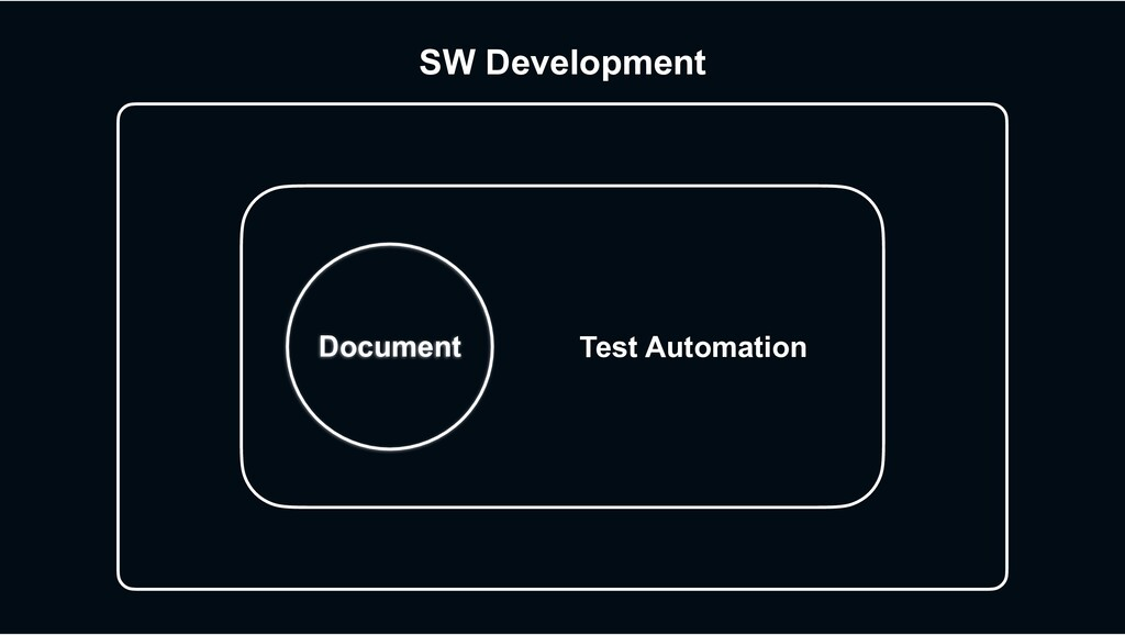 SW Development Document Test Automation