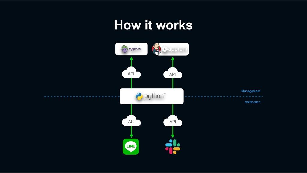 How it works Notification Management API API AP...