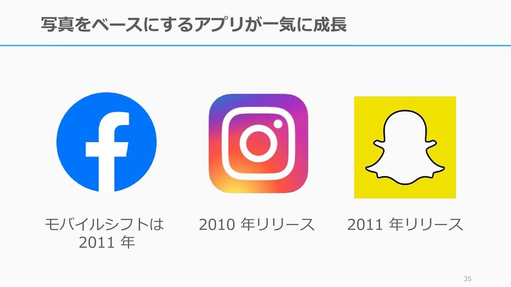 写真をベースにするアプリが一気に成長 35 モバイルシフトは 2011 年 2010 年リリー...