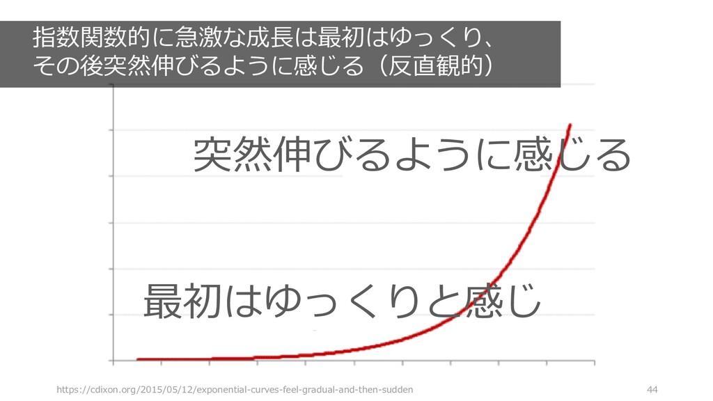 https://cdixon.org/2015/05/12/exponential-curve...