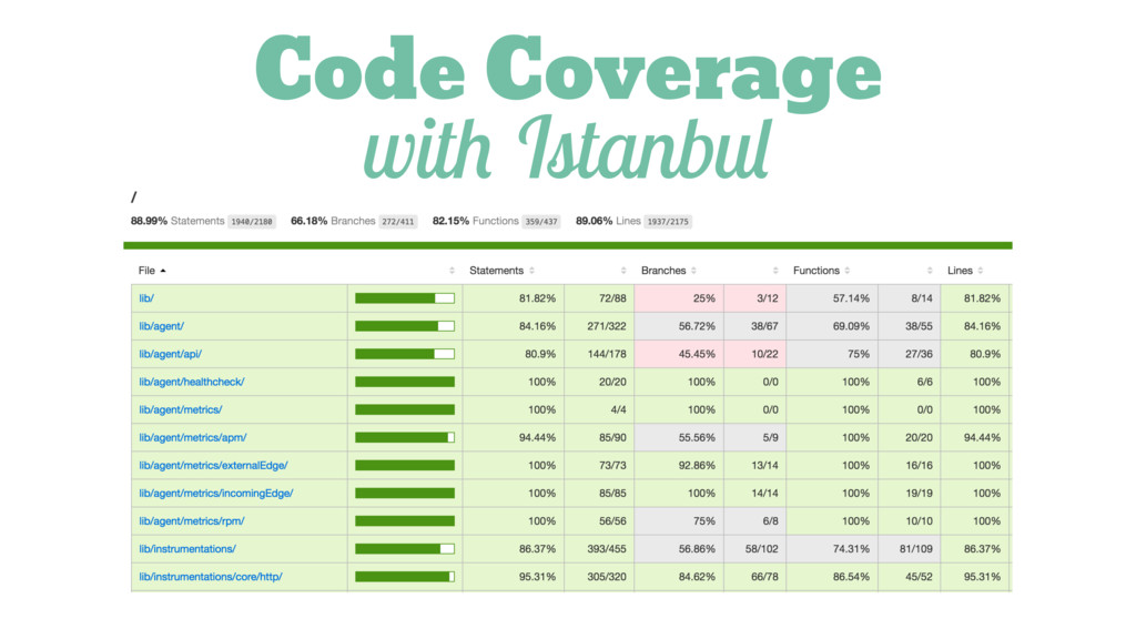 Code Coverage with Istanbul