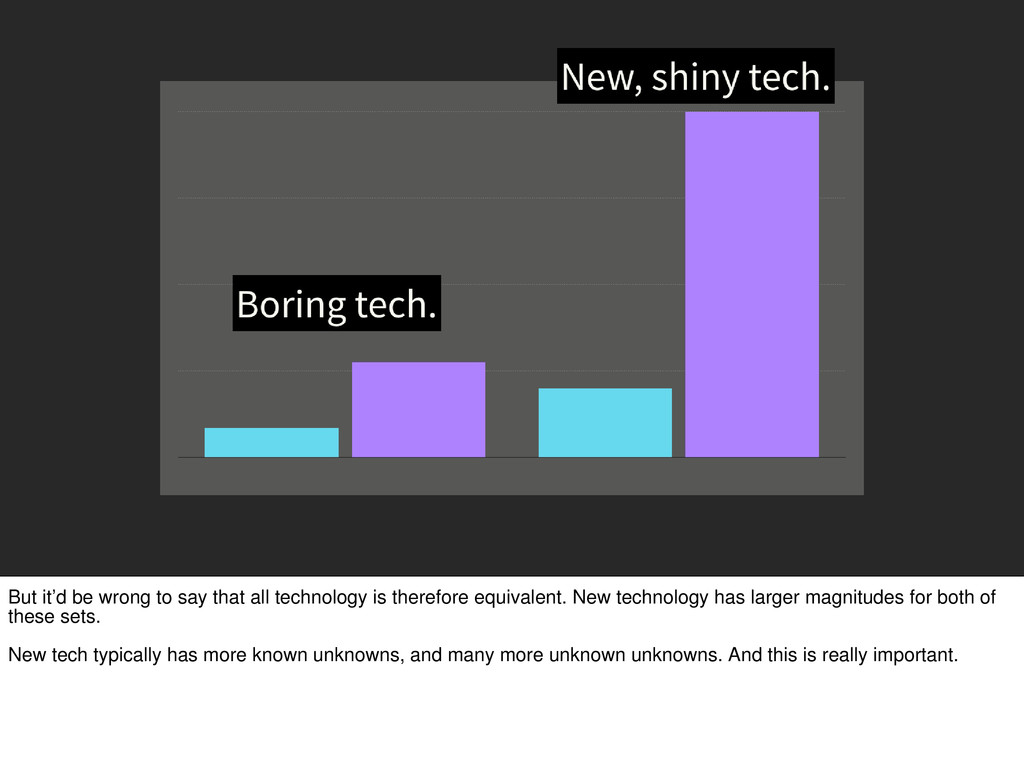 But it'd be wrong to say that all technology is...
