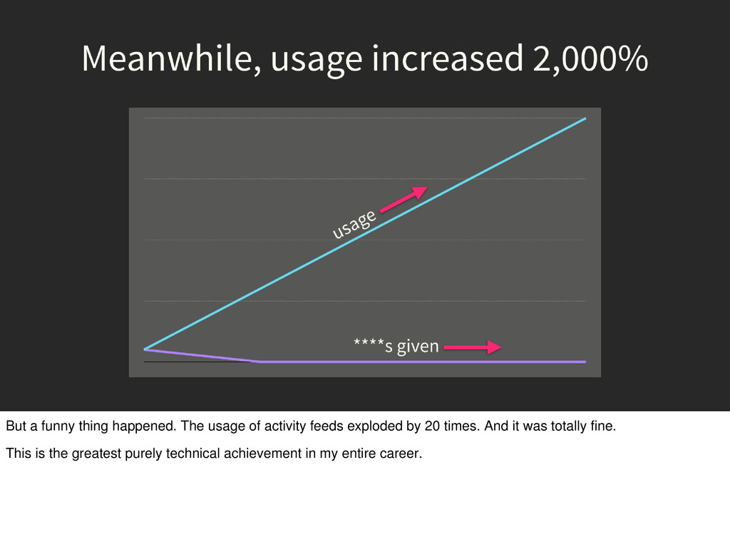 But a funny thing happened. The usage of activi...