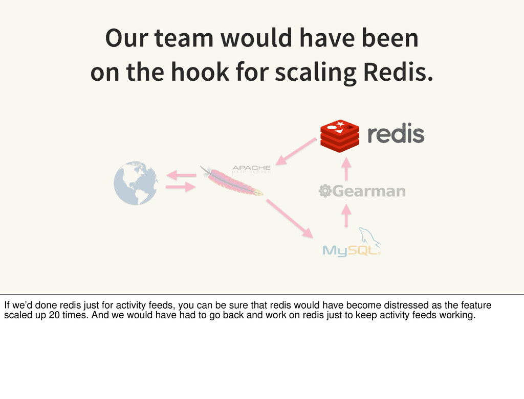 If we'd done redis just for activity feeds, you...