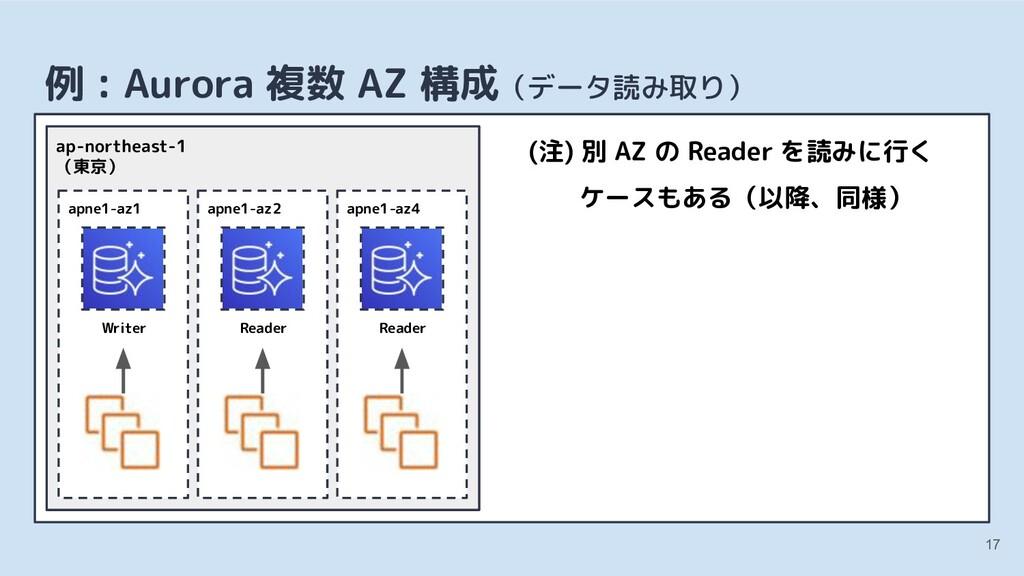 17 例 : Aurora 複数 AZ 構成(データ読み取り) apne1-az1 Write...