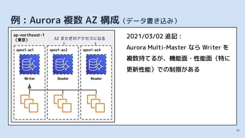 18 例 : Aurora 複数 AZ 構成(データ書き込み) apne1-az1 Write...
