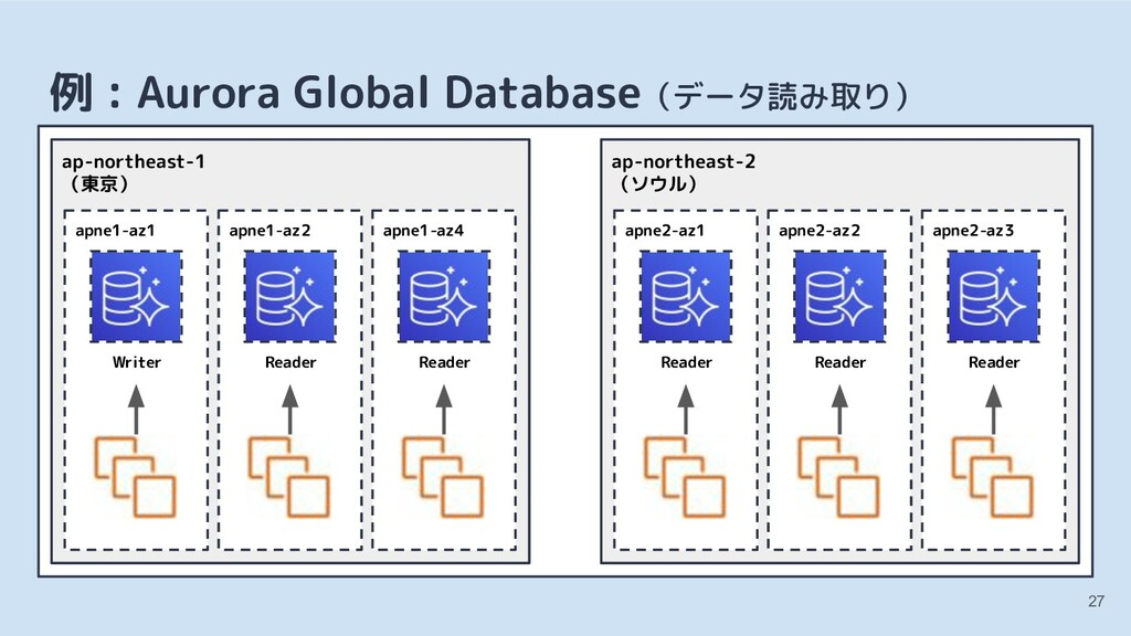 27 例 : Aurora Global Database(データ読み取り) apne1-az...