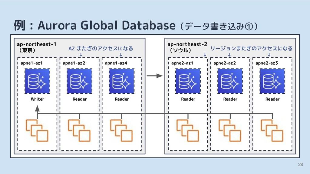 28 例 : Aurora Global Database(データ書き込み①) apne1-a...