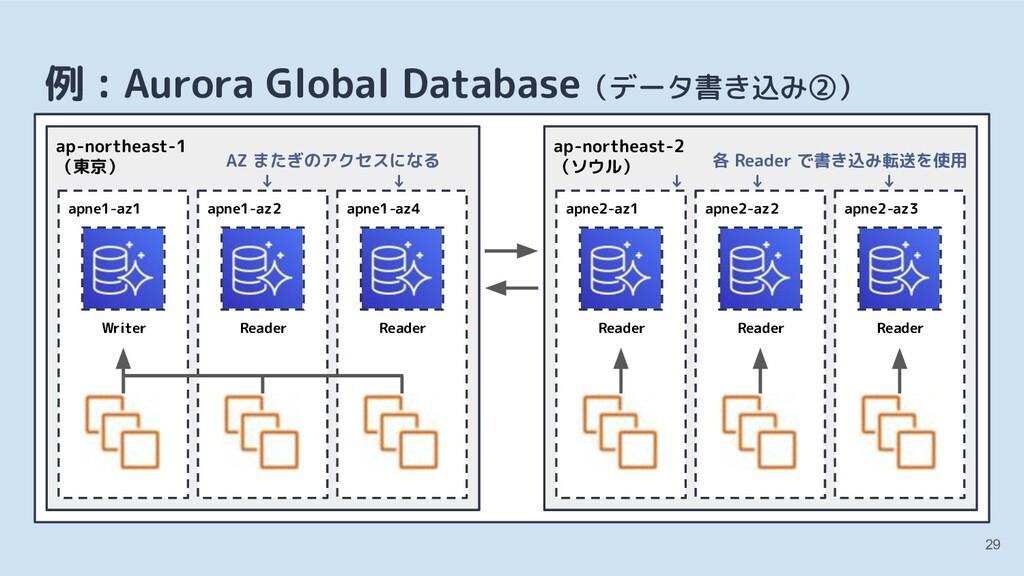 29 例 : Aurora Global Database(データ書き込み②) apne1-a...
